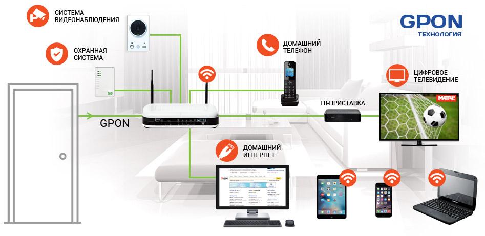 интернет в Орудьево дмитровский район
